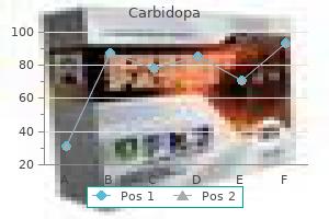 purchase carbidopa 110 mg otc