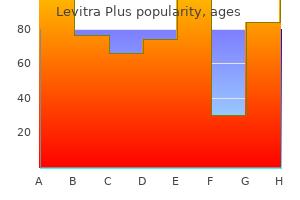 buy cheapest levitra plus