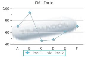 order fml forte master card