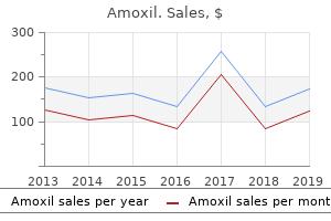 order 500 mg amoxil with visa