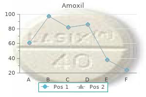 amoxil 250mg on line
