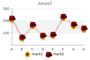 purchase amoxil 250mg on-line