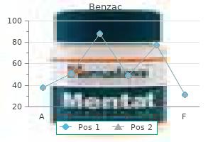 order 20gr benzac amex
