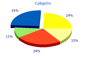 buy cabgolin 0.5 mg low cost