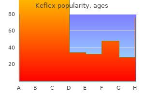 keflex 250 mg with amex