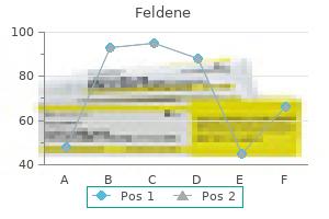 order feldene 20mg line