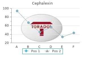 purchase cephalexin 750mg